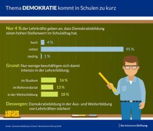 """Neue Studie der Bertelsmann Stiftung: """"Demokratie kommt in Schulen zu kurz"""""""